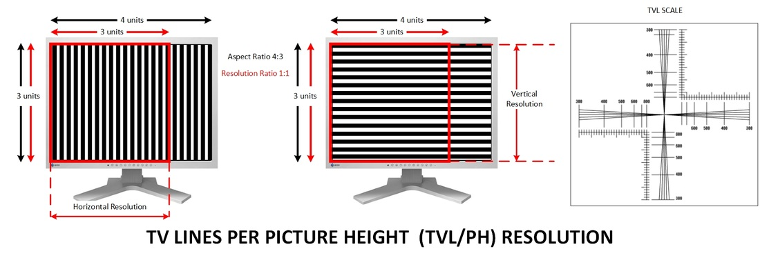 TV Lines Per Picture Height (TVL/PH) Resolution Horizontal Vertical